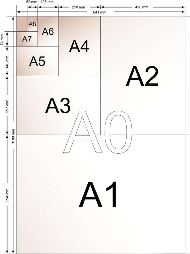 Размеры плакатов для печати